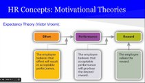 PMP® Exam Prep Online, PMP Tutorial 43   Executing Process Group   Develop Project Team   Motivational Theories   Leadership Styles   Types of Power