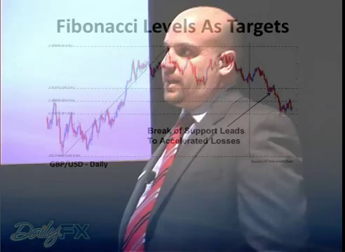Fibonacci Forex Trading Strategies for Beginners  DailyFX.com