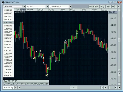 Forex Trading Strategy – Advanced Scalping Techniques