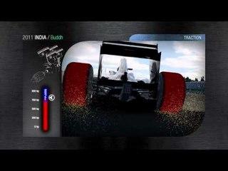 F1シミュレーション ブッダ・インターナショナル・サーキット