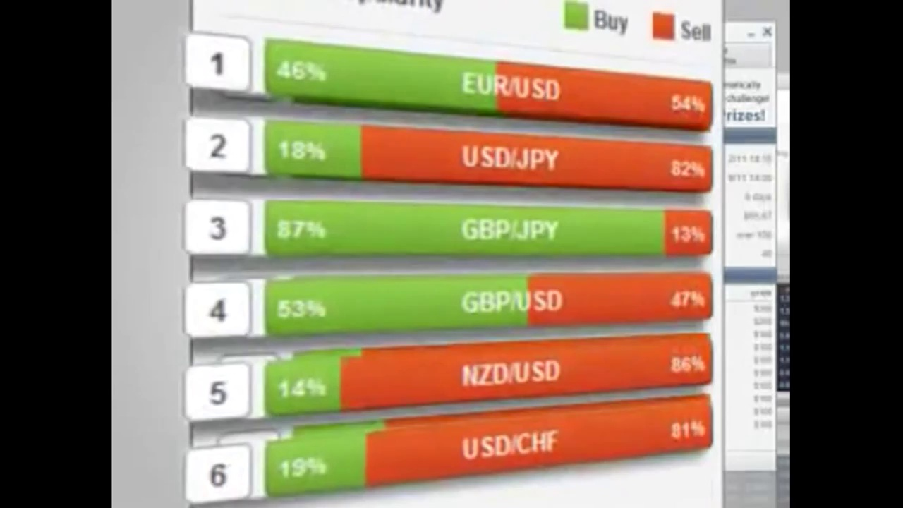 Forex trading for beginners – Forex trading system