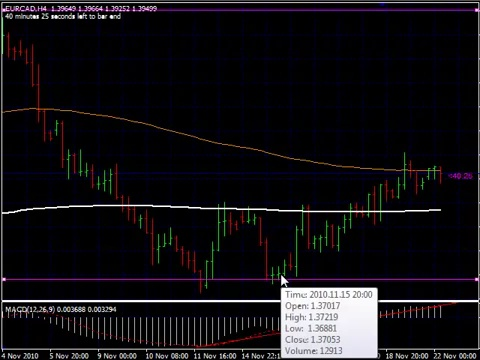 Forex Trading Strategies- Best Forex Trading Strategies Forex Course