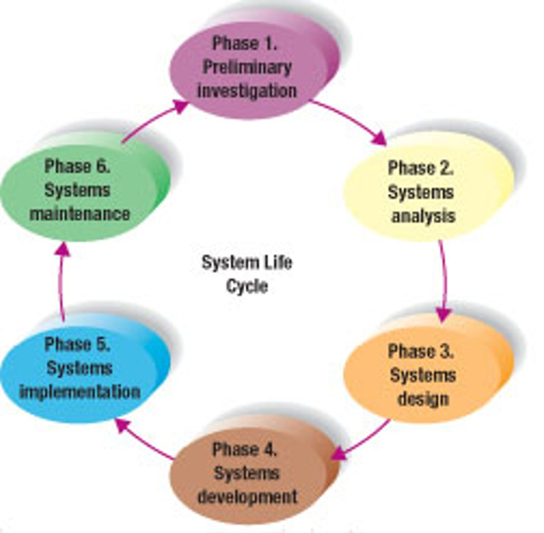 System Analysis And Design Ch1 Video Dailymotion