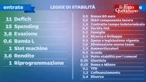 """Legge Stabilità Renzi in affanno con le slides: """"Ho fatto un danno, vado indietro, vado avanti"""" - Il Fatto Quotidiano"""