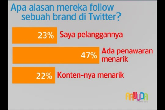 [Digital Media Advertising 02129820200] Jasa Social Media Marketing Indonesia