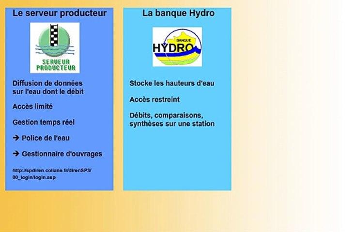WIKHYDRO - Gestion des données hydrométriques