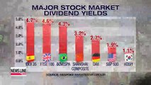 Korean stock market dividends lowest among world's major bourses