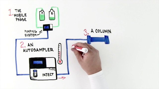 Introduction to Ultra High Pressure Liquid Chromatography Whiteboard Video
