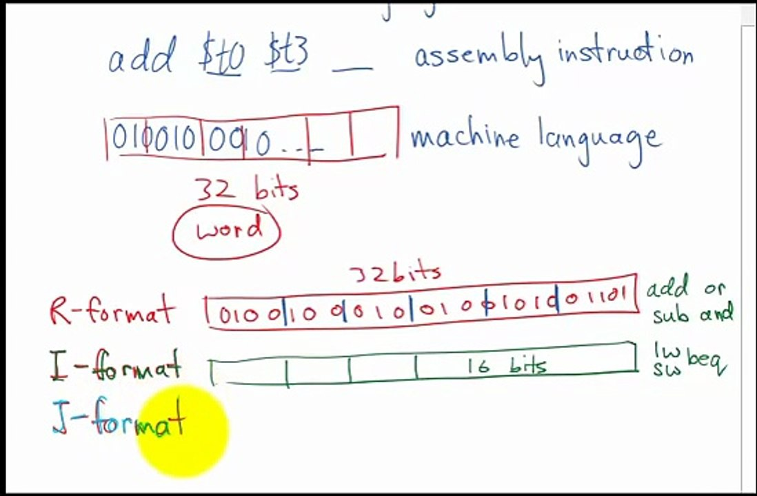 MIPS Assembly to Machine Language PART 1