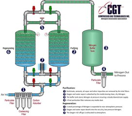 Pressure Swing Adsorption Resource | Learn About, Share and