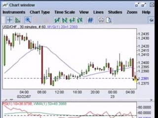 how to trade Forex, futures and stocks