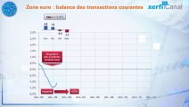 Le Graphique de Xerfi : L'évolution des balances courantes en zone euro