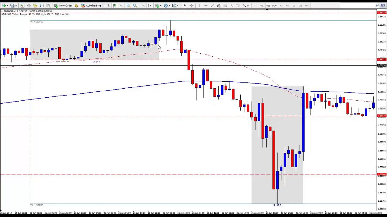 Live EUR/USD Long Day Trading Bank Manipulation