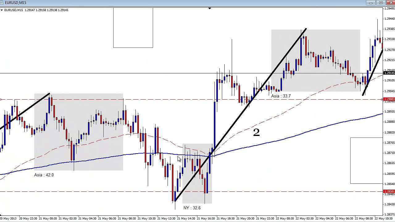 Day Trading Breakout Manipulation Points Live Forex Trades May 2013