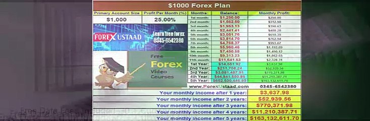 Forex is my Love, Forex is my life
