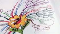 How To Use Mind Map