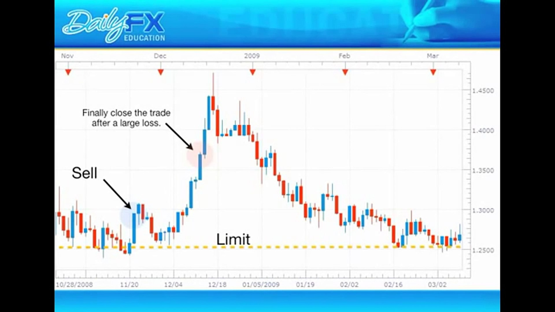 Forex Money Management: Simple Forex Money Management Strategies Stop You Blowing Up Your Account!