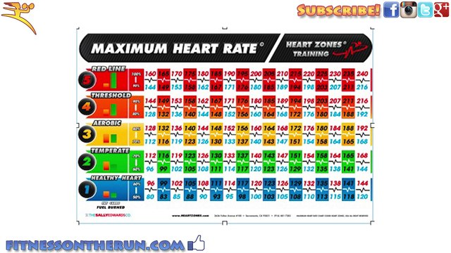 Group High Intensity Interval Training - Heart Zones Smart Heart System