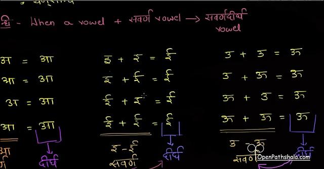 Sanskrit — Introduction to Sandhi