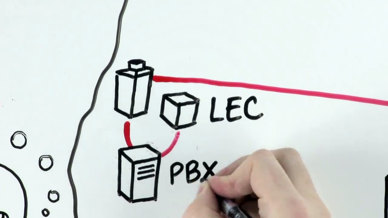 Unified Communications – Whiteboard Video