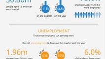 Labour Market Across the UK - December 2014