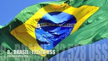✔✔ Paises mas Ricos de America Latina 2014 NEW !!!!! ( PIB per capita PPA)