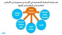 التنشئة الإجتماعية - علم النفس والإجتماع - للصف الثاني الثانوي - موقع نفهم - موقع نفهم