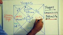 Astrology lesson 8: Astrology lesson 5: Yogas in Vedic Astrology (Raj yoga and Yoga karka planets)