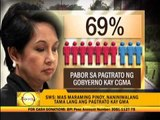 7 of 10 Pinoys approve gov't treatment of Arroyo - survey
