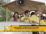 Team PNoy bets lead in latest SWS Survey
