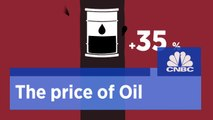 Where is the price of oil? | CNBC International