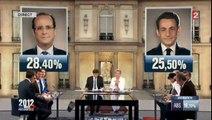Résultat premier tour elections presidentielles 2012 : Hollande Vs Sarkozy