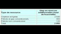 52 -  quels sont les ressources en petrole gaz et charbon
