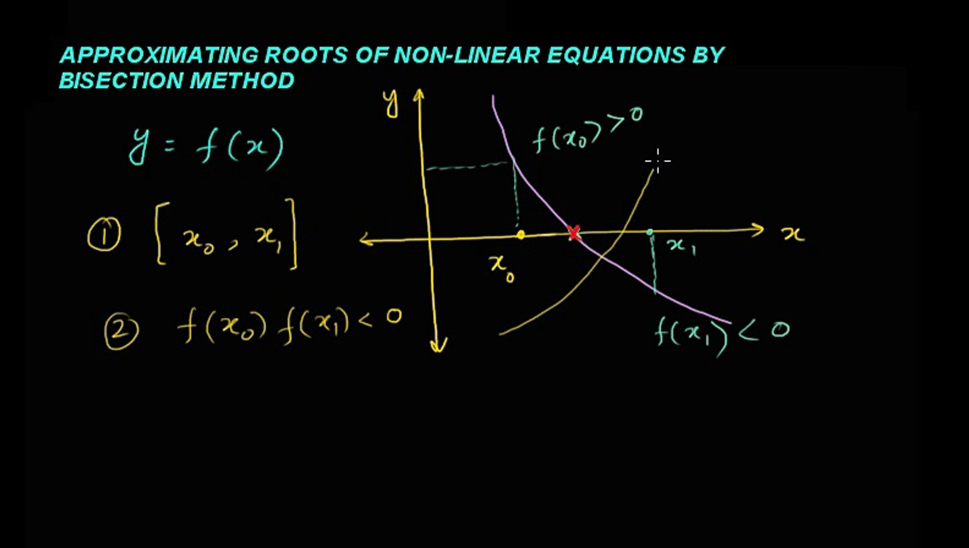 Approximating Roots of Non-Linear Equations by Bisection Method