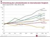 Heiner Flassbeck- Bringen Griechen und Iren die Währungsgemeinschaft zu Fall? (SWR2/ 15.01.10) 2/4