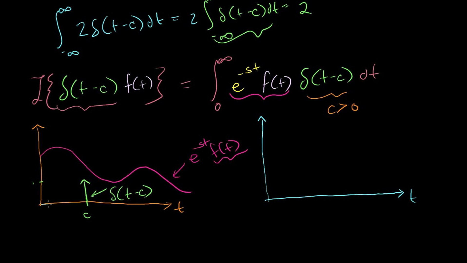Laplace transform of the dirac delta function | Laplace transform | Khan  Academy