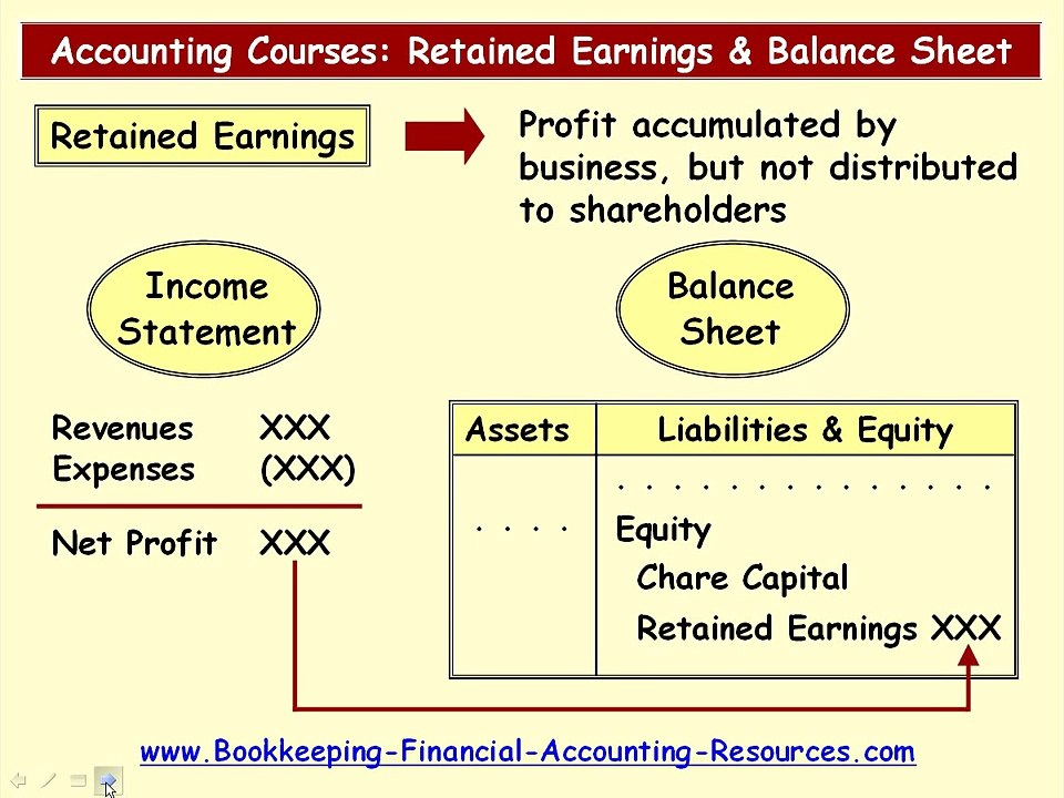 Accounting Courses - Balance Sheet And Retained Earnings