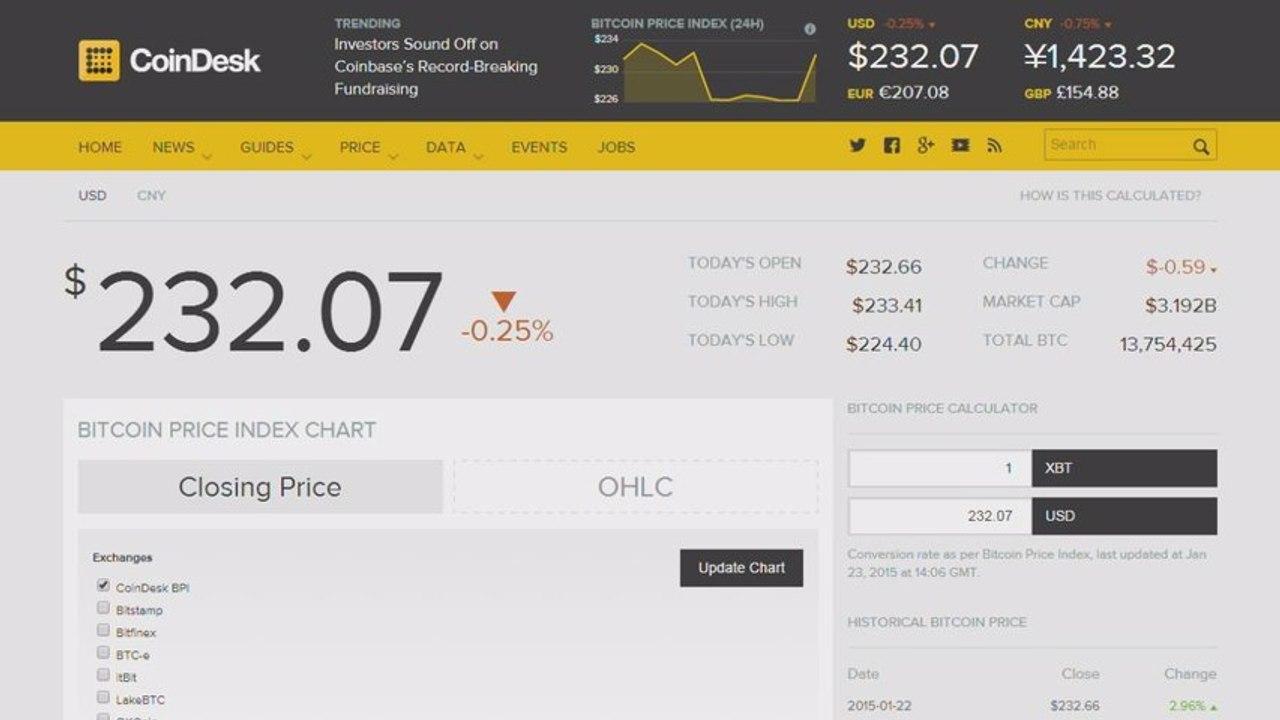 Čo sa deje s cenou bitcoinu?
