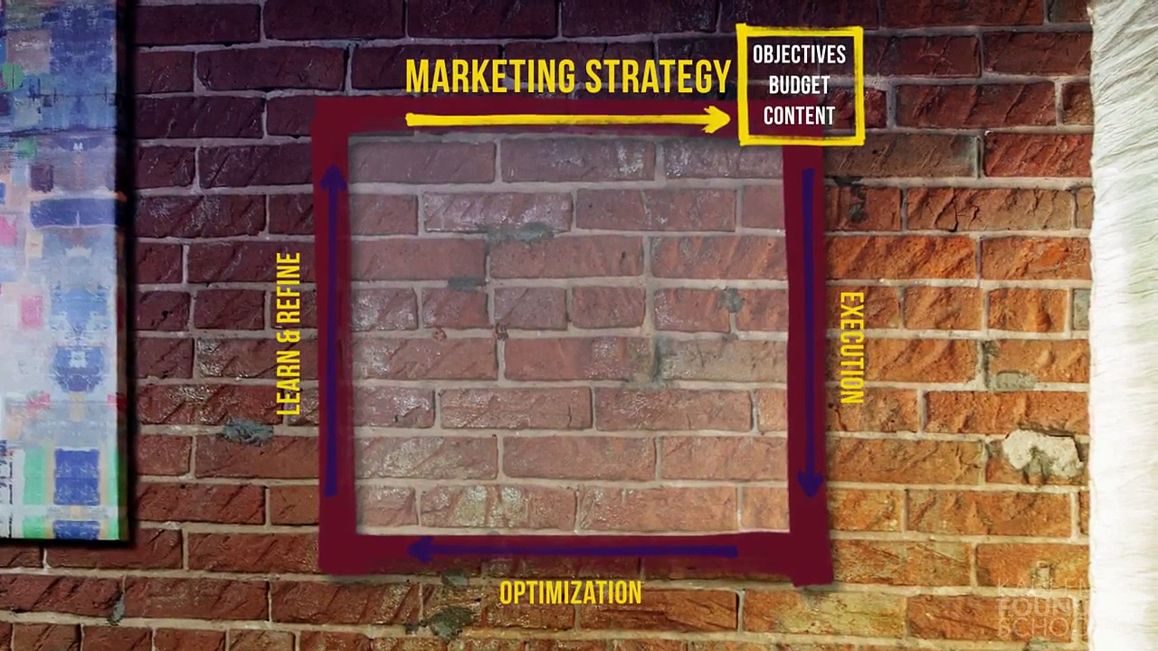 Entrepreneurial Marketing: Content and Objectives