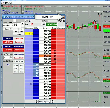 Trading E-minis Making Money!