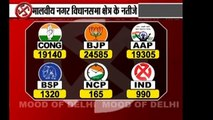 Mood of Delhi 52 Survey Results from 70 Seats, Delhi Assembly Elections 2013 - Total Tv News