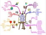 أبسط طريقة للمذاكرة (الخرائط الذهنية) أدخل وتعلم كل جديد ...