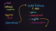 Human Rights, the United Nations, and the Universal Declaration of Human Rights