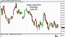 Gold Prices forecast for the week of June 29 2015, Technical Analysis