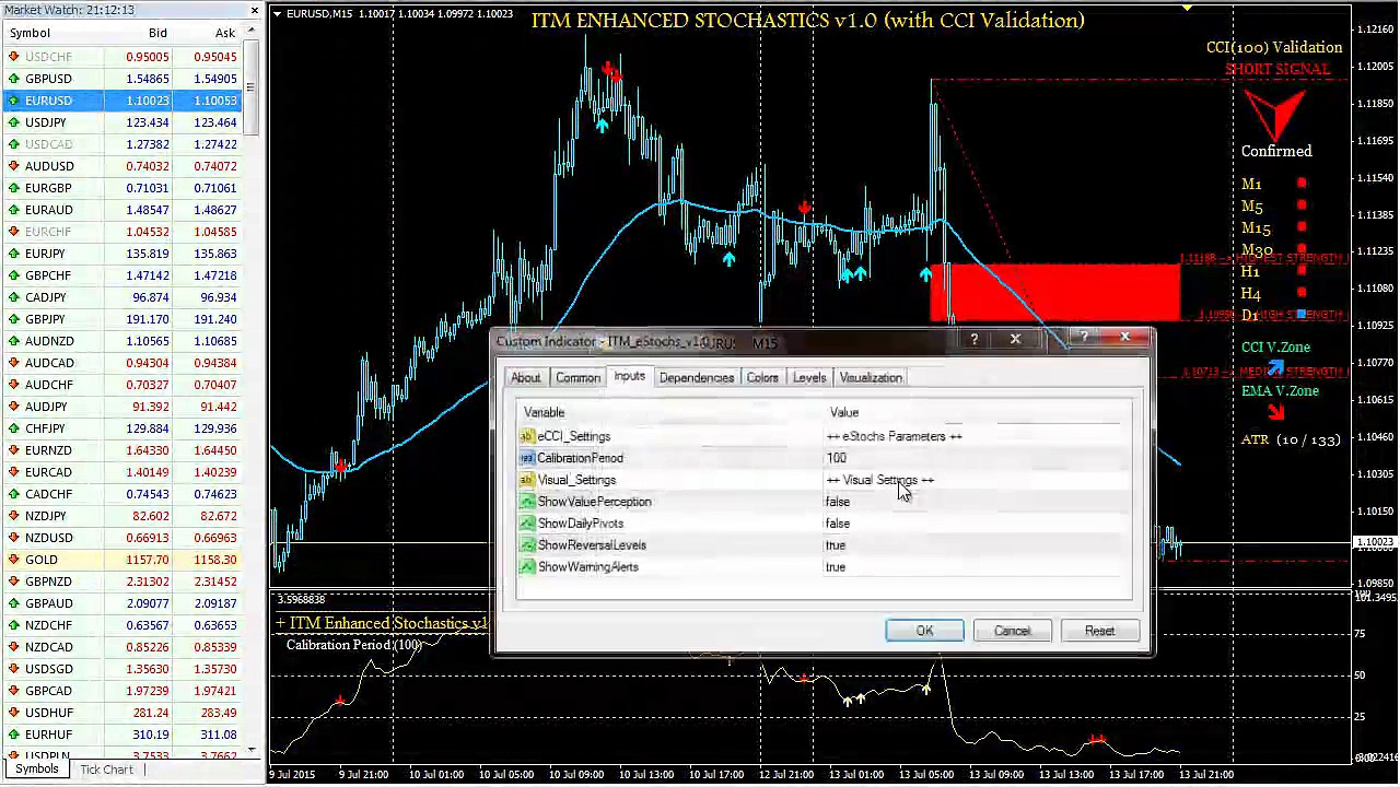 Gold Trading Signals, Oil Trading Signals, FX Currency Signals, All Covered Here With ITM Enhanced Stochastics