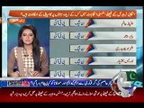 If there are Elections on NA-122, NA-125 and NA-154 who will win - Mazhar Abbas Analysis