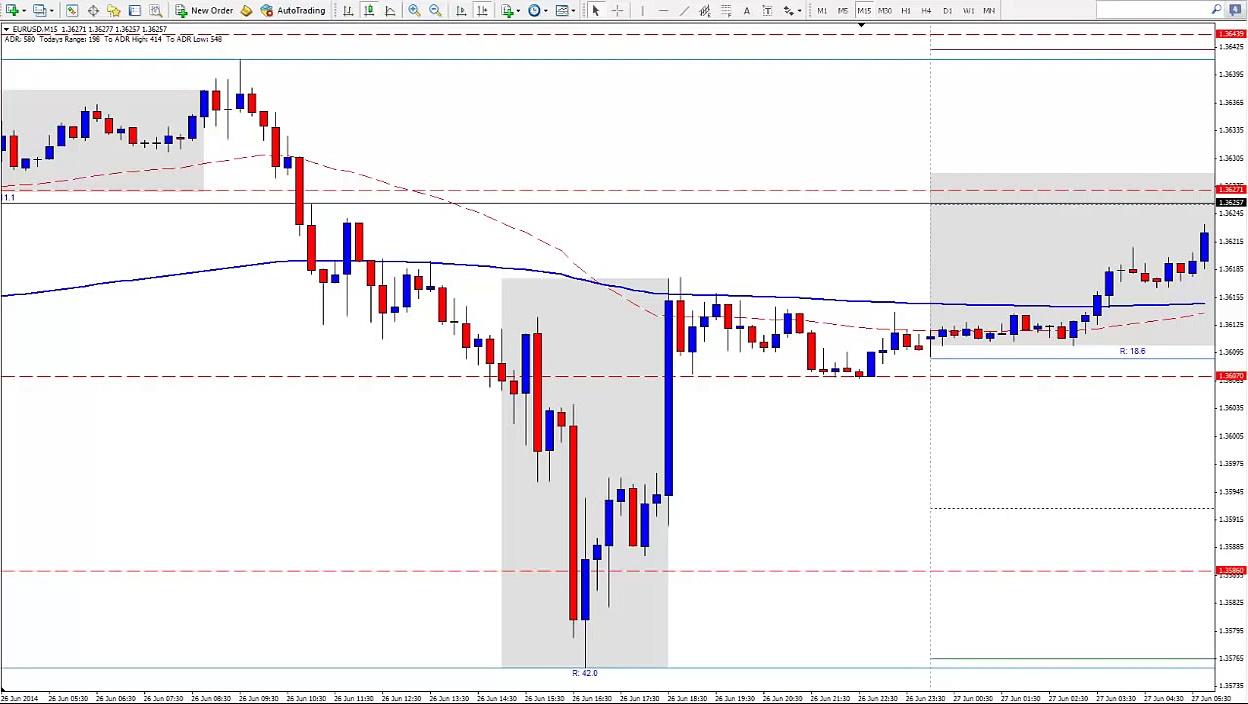 Live EUR/USD Long – Day Trading Bank Manipulation