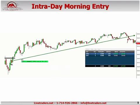 Best DayTrading Pattern