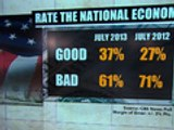 "CBS News poll: Many Americans describe economy as ""bad"""