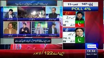 What will Imran Khan do After NA-122 Results ?? Iftikhar Ahmed Reveals